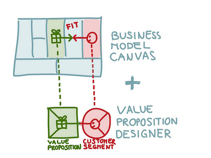 Business Model Canves