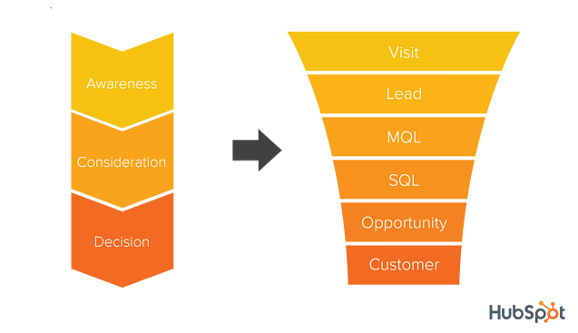 Hubspot Buyer Journey to Sales Funnel