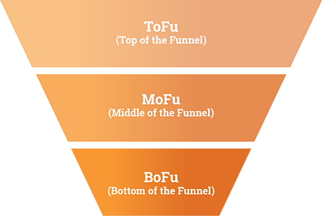 Inbound Marketing BOFU lead conversion